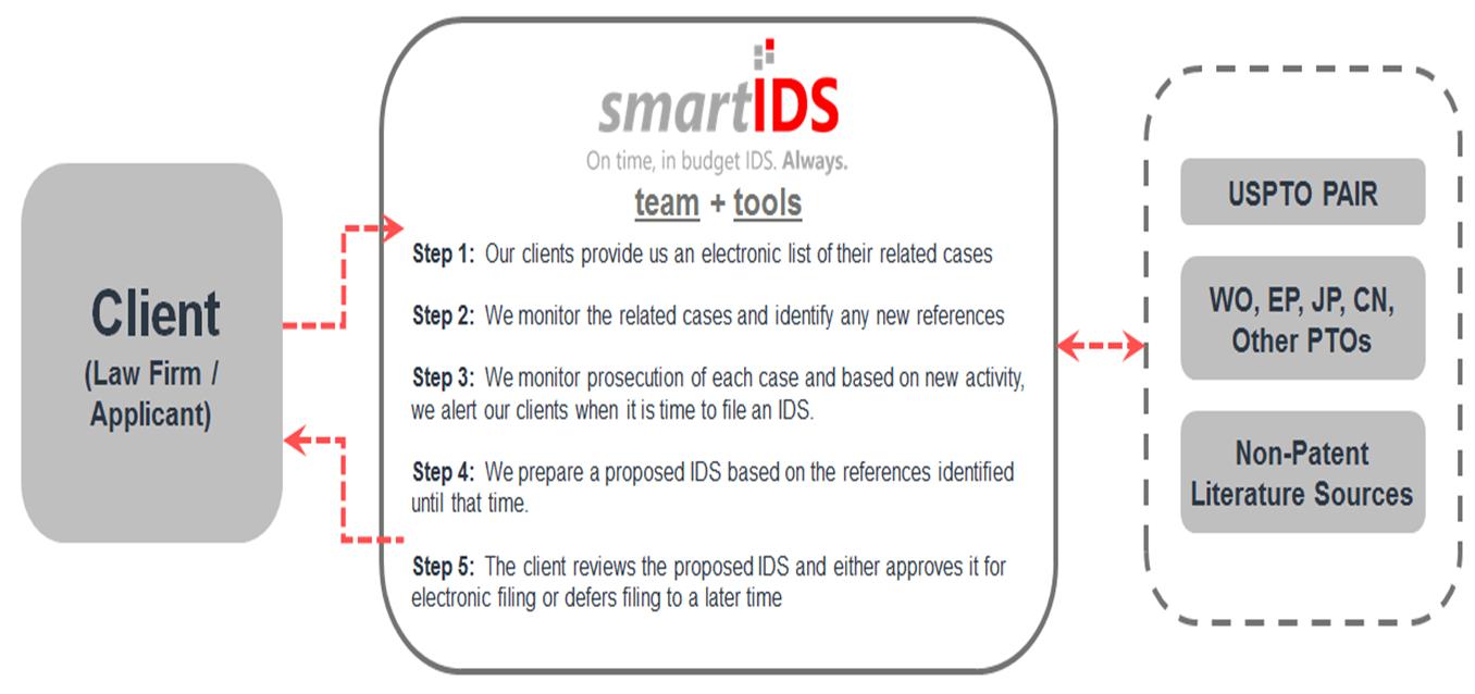how smartIDS works